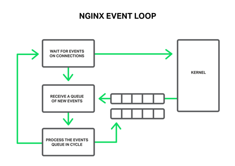 NGINX-Event-Loop2-e1434744201287