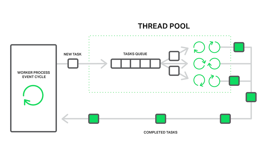 thread-pools-worker-process-event-cycle